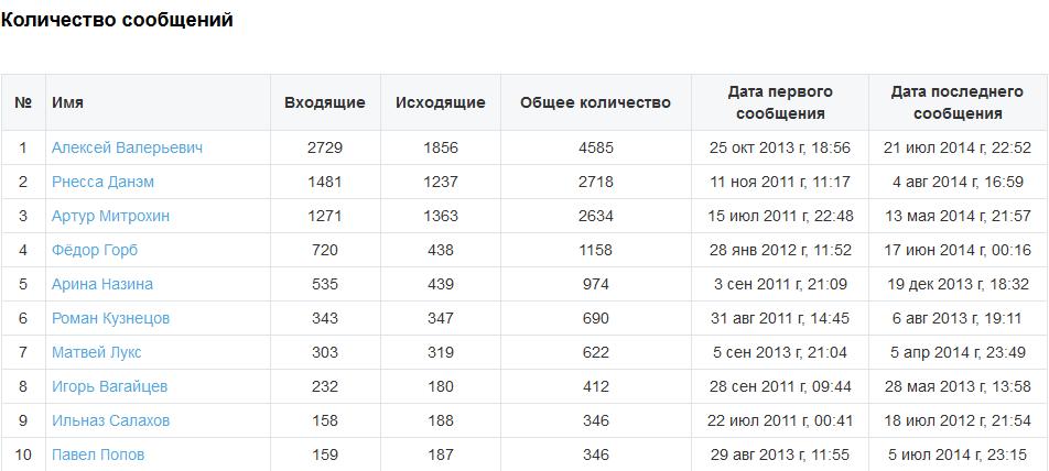 Сервис wnutter поможет вам узнать количество сообщений в диалоге в ВК, а так же составит составит подробную статистику и выведет ТОП 10 сообщений в контакте